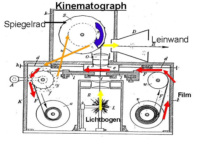 Musger Kinematograph
